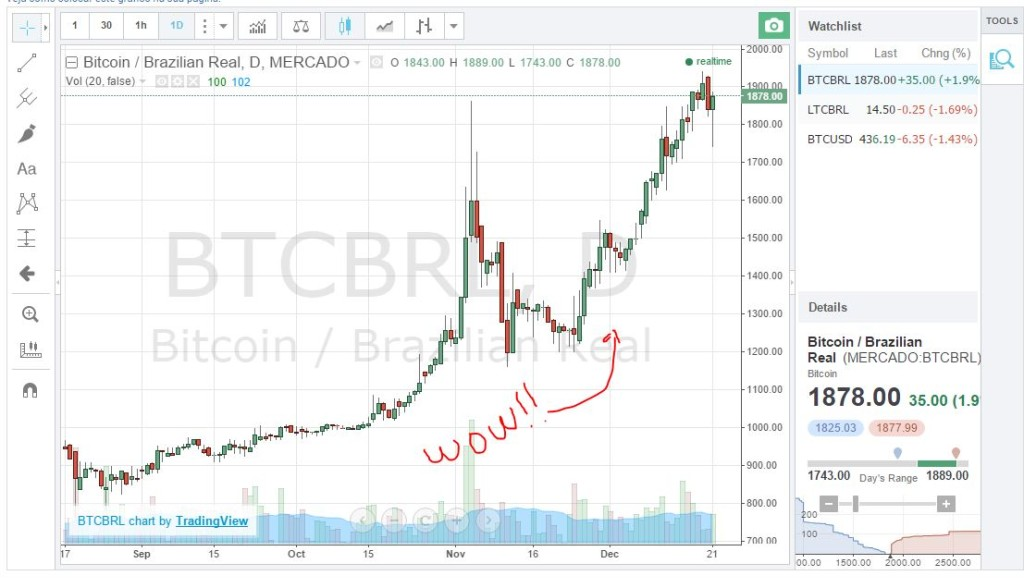 BTC vs REAL : Source mercadobitcoin.com.br