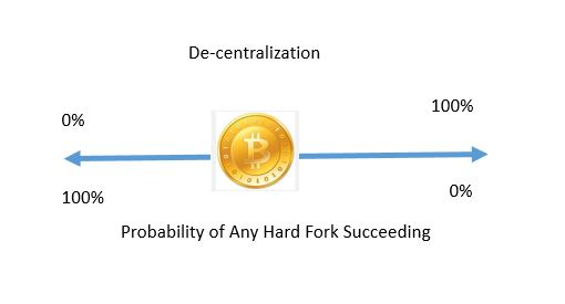 Probability of any Hard Fork Occurring and Succeeding is inverse to the level of decentralization of network